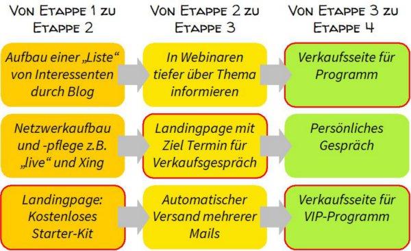 Beispiele Landingpage