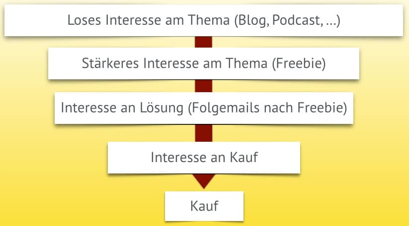 Marketing-Trichter Kundenreise